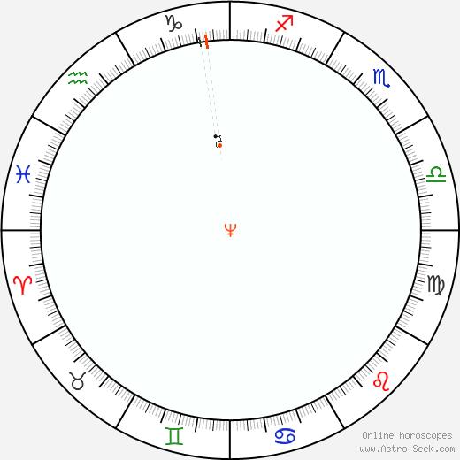 Nettuno Retrograde Astro Calendar 1824