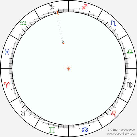 Nettuno Retrograde Astro Calendar 1826