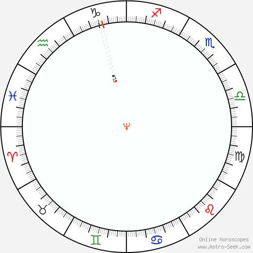 Nettuno Retrograde Astro Calendar 1827