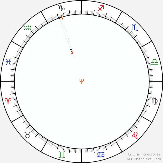 Nettuno Retrograde Astro Calendar 1829