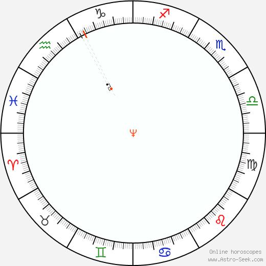 Nettuno Retrograde Astro Calendar 1833
