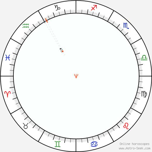 Nettuno Retrograde Astro Calendar 1834
