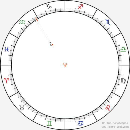 Nettuno Retrograde Astro Calendar 1836