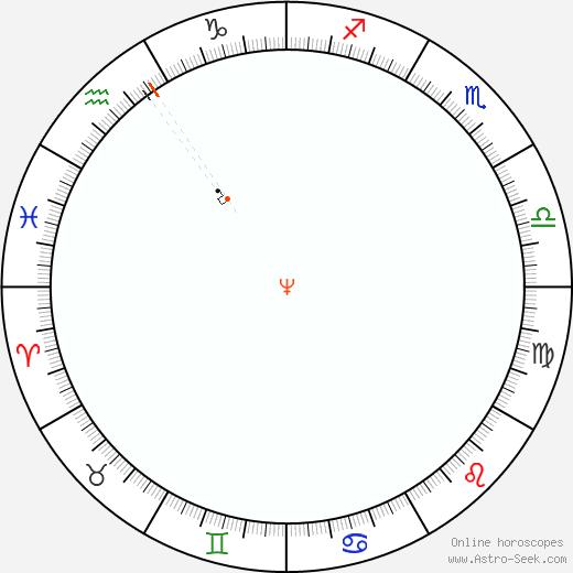 Nettuno Retrograde Astro Calendar 1837