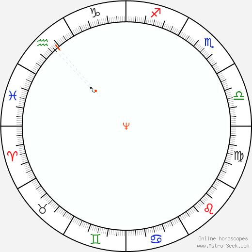 Nettuno Retrograde Astro Calendar 1840