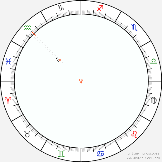 Nettuno Retrograde Astro Calendar 1842