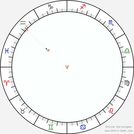 Nettuno Retrograde Astro Calendar 1843