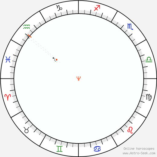 Nettuno Retrograde Astro Calendar 1844