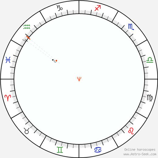 Nettuno Retrograde Astro Calendar 1845