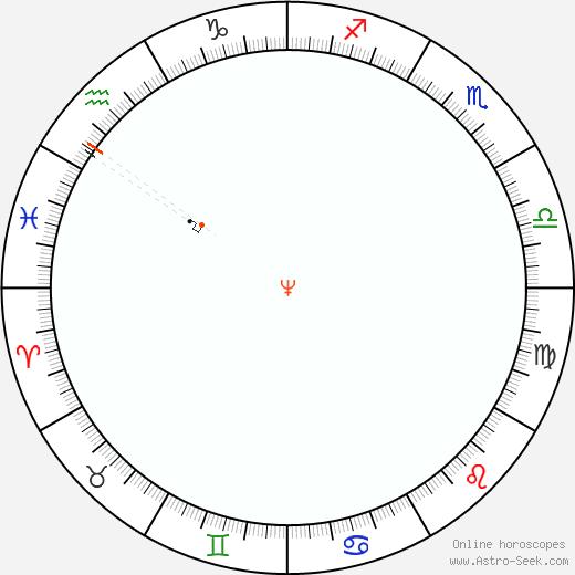 Nettuno Retrograde Astro Calendar 1846