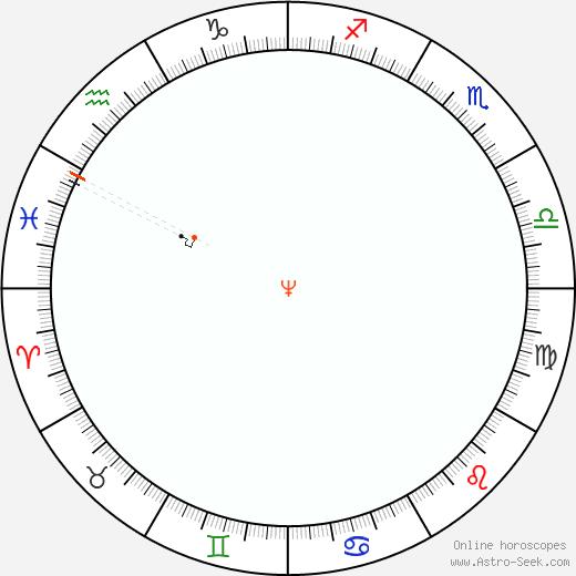 Nettuno Retrograde Astro Calendar 1850