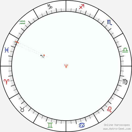 Nettuno Retrograde Astro Calendar 1851