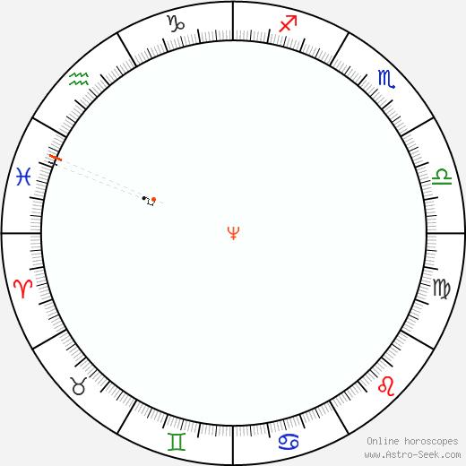 Nettuno Retrograde Astro Calendar 1852