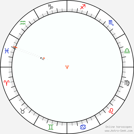 Nettuno Retrograde Astro Calendar 1853