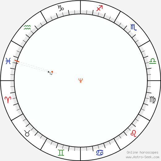 Nettuno Retrograde Astro Calendar 1855