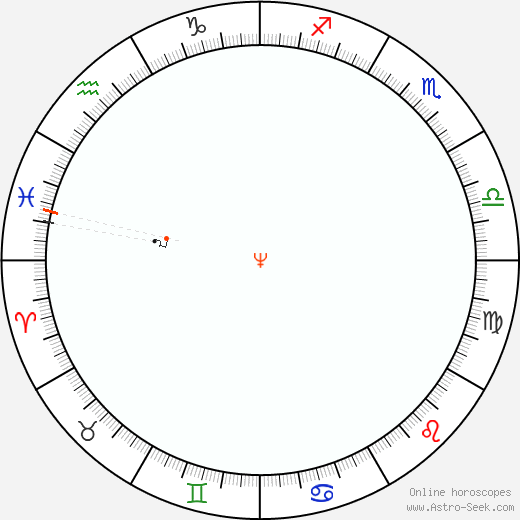 Nettuno Retrograde Astro Calendar 1857
