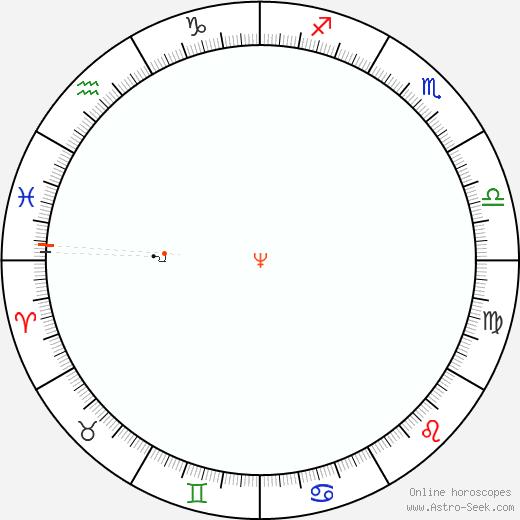 Nettuno Retrograde Astro Calendar 1861