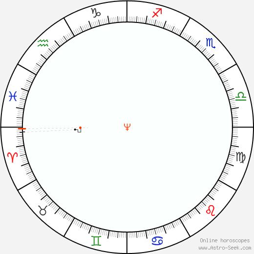 Nettuno Retrograde Astro Calendar 1863