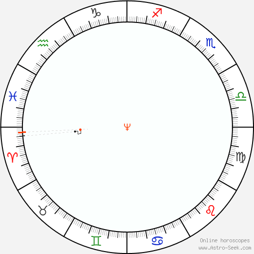 Nettuno Retrograde Astro Calendar 1864