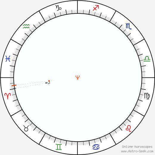Nettuno Retrograde Astro Calendar 1866