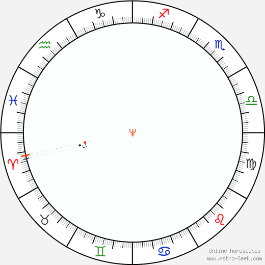 Nettuno Retrograde Astro Calendar 1868