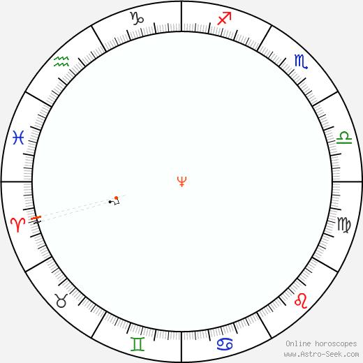 Nettuno Retrograde Astro Calendar 1869