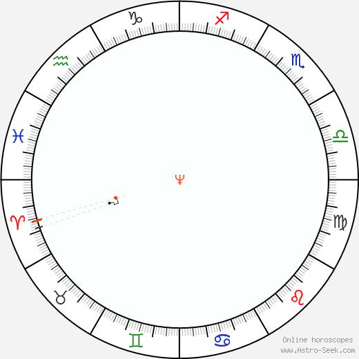 Nettuno Retrograde Astro Calendar 1870