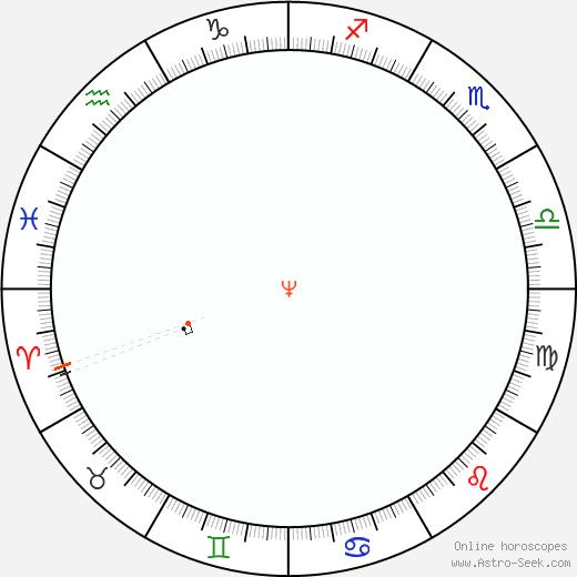 Nettuno Retrograde Astro Calendar 1871
