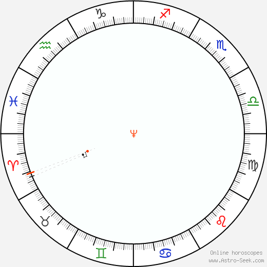 Nettuno Retrograde Astro Calendar 1872