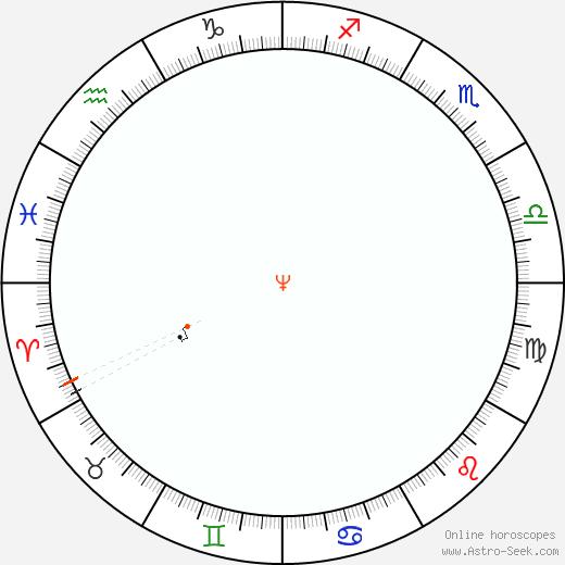 Nettuno Retrograde Astro Calendar 1874