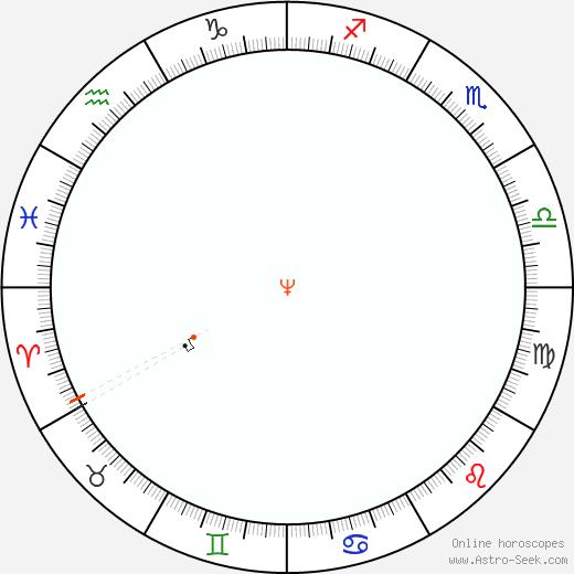 Nettuno Retrograde Astro Calendar 1875