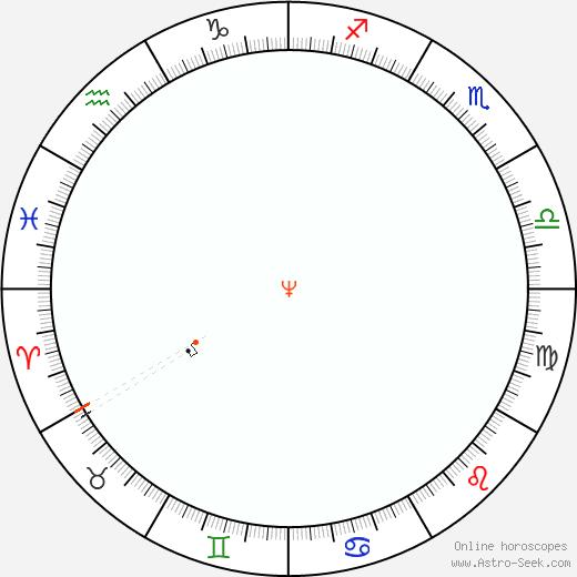 Nettuno Retrograde Astro Calendar 1876