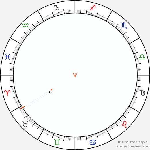 Nettuno Retrograde Astro Calendar 1877