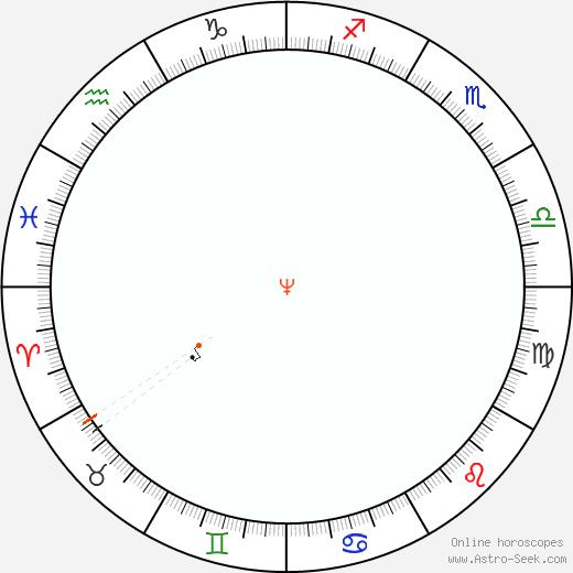 Nettuno Retrograde Astro Calendar 1878