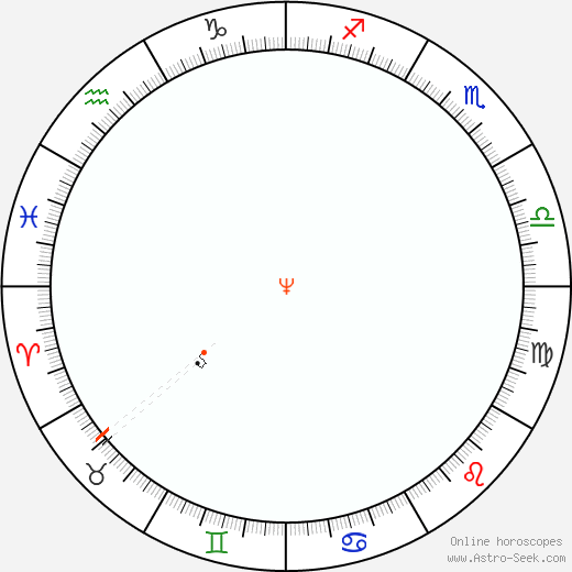 Nettuno Retrograde Astro Calendar 1880