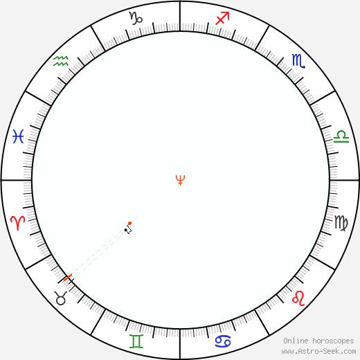 Nettuno Retrograde Astro Calendar 1881