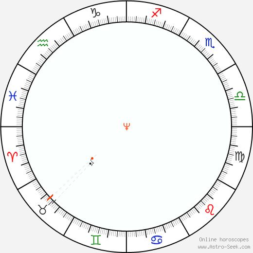 Nettuno Retrograde Astro Calendar 1882