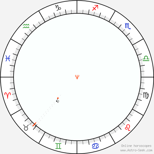 Nettuno Retrograde Astro Calendar 1884