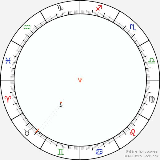 Nettuno Retrograde Astro Calendar 1885