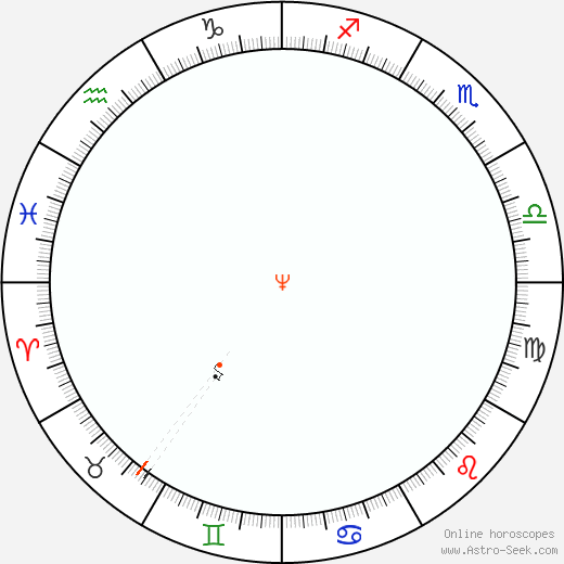 Nettuno Retrograde Astro Calendar 1886