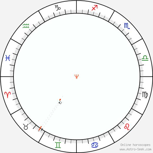 Nettuno Retrograde Astro Calendar 1887