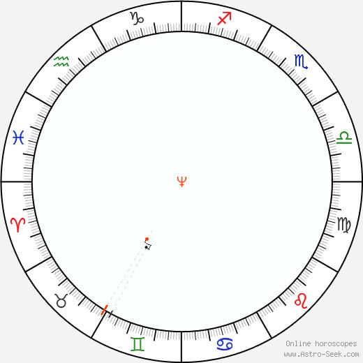 Nettuno Retrograde Astro Calendar 1889