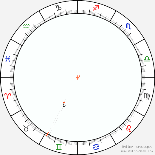 Nettuno Retrograde Astro Calendar 1890