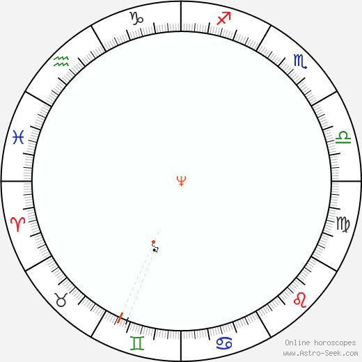 Nettuno Retrograde Astro Calendar 1892