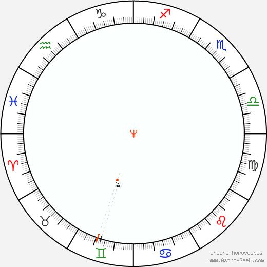 Nettuno Retrograde Astro Calendar 1894