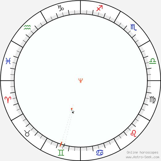 Nettuno Retrograde Astro Calendar 1895