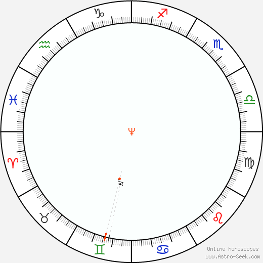 Nettuno Retrograde Astro Calendar 1896