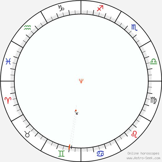 Nettuno Retrograde Astro Calendar 1898