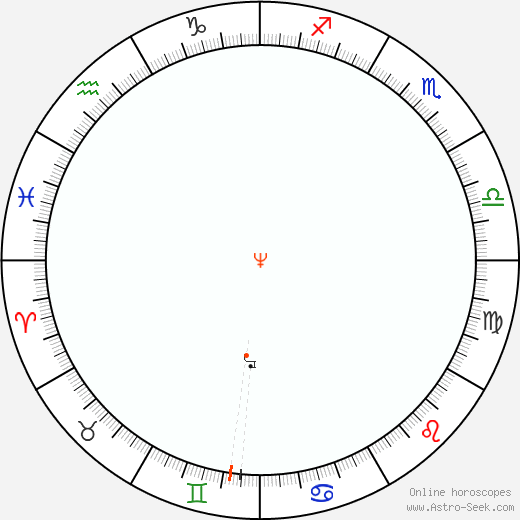 Nettuno Retrograde Astro Calendar 1899