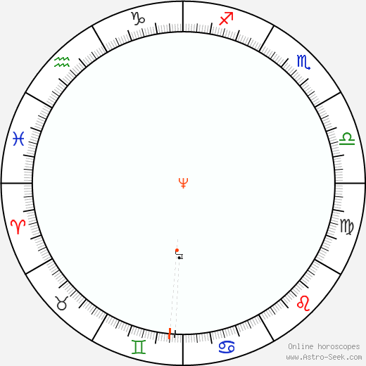 Nettuno Retrograde Astro Calendar 1900
